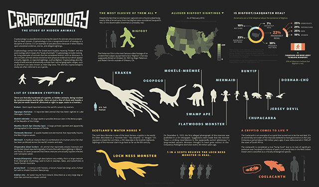 Cryptozoology infographic