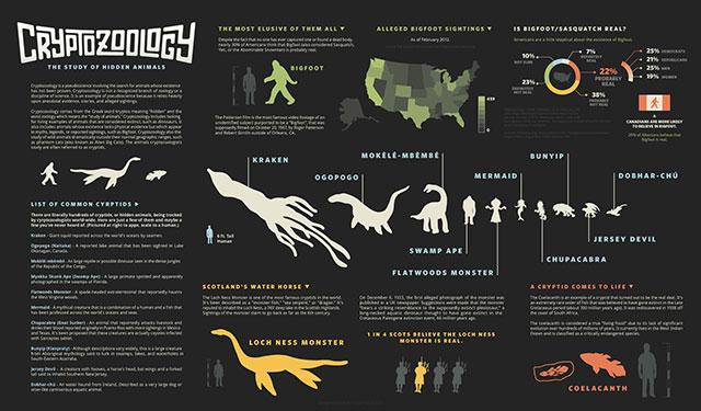 Cryptozoology infographic