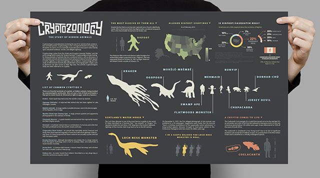 Cryptozoology infographic designed by Aiden Guinnip